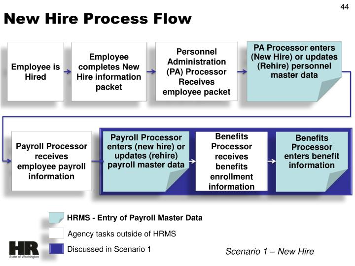 New Hire Process Flow