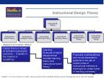 instructional design theory