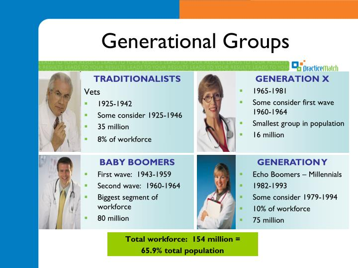 Generational Groups