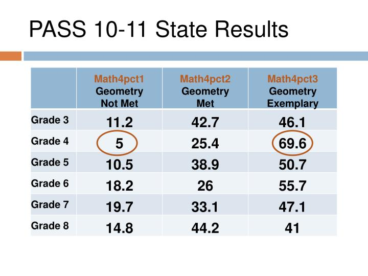 PASS 10-11 State Results