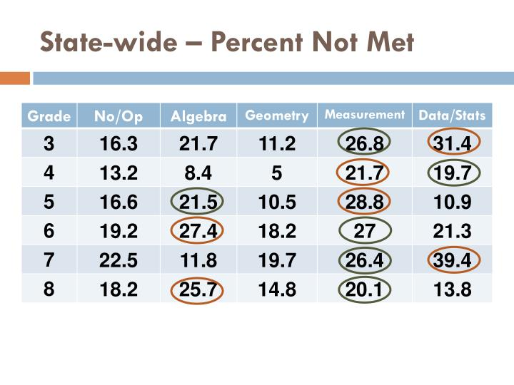 State-wide – Percent Not Met