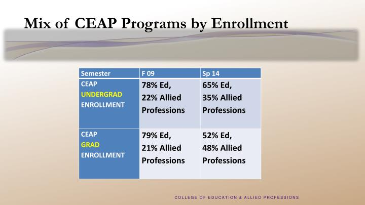Mix of CEAP Programs by Enrollment