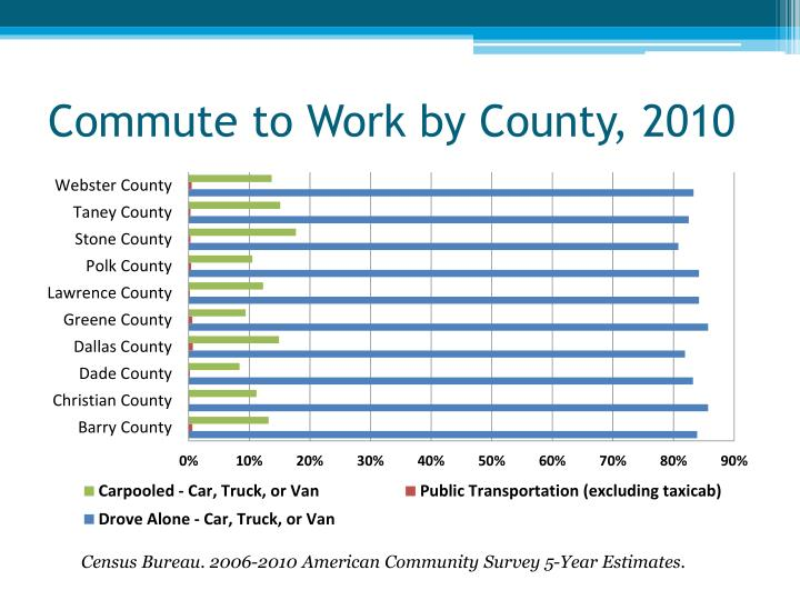 Commute to Work by County, 2010