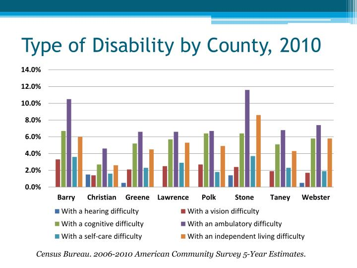 Type of Disability by County, 2010