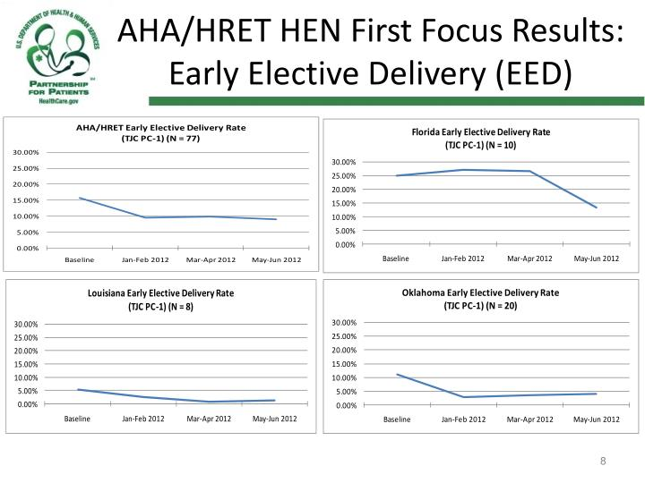 AHA/HRET HEN First Focus Results: Early Elective Delivery (EED)
