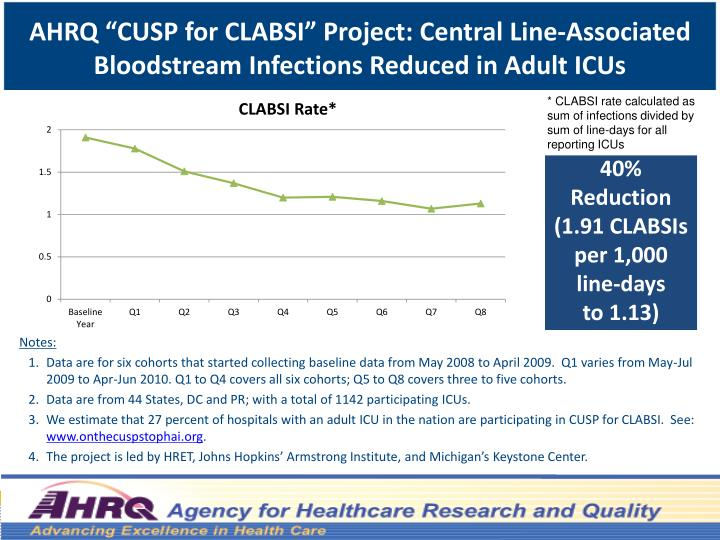 """AHRQ """"CUSP for CLABSI"""" Project: Central"""