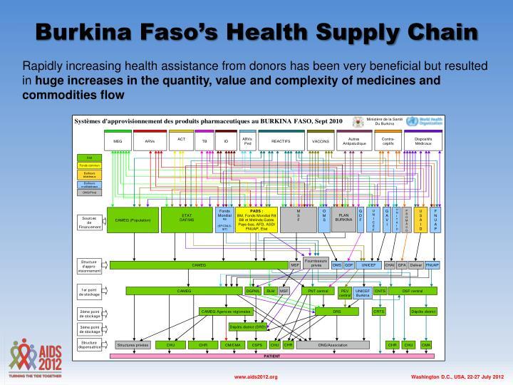 Burkina Faso's Health Supply Chain