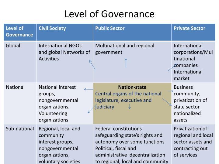 Level of Governance