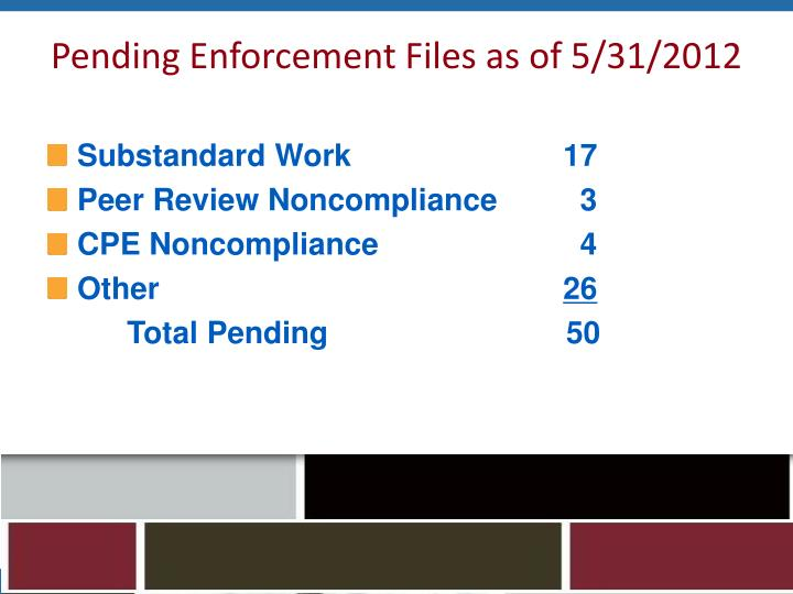 Pending Enforcement Files as of 5/31/2012