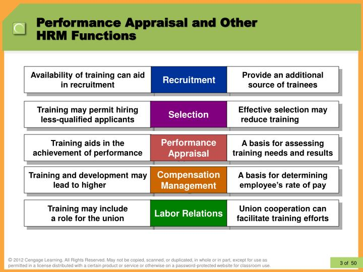 Performance appraisal and other hrm functions