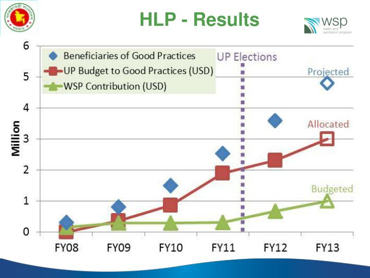 HLP - Results
