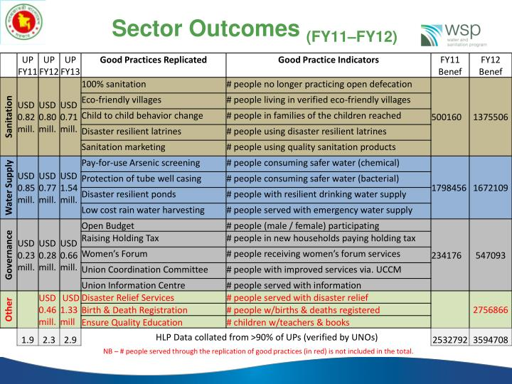 Sector Outcomes