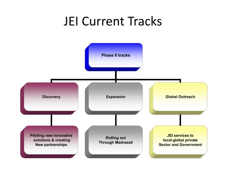 JEI Current Tracks