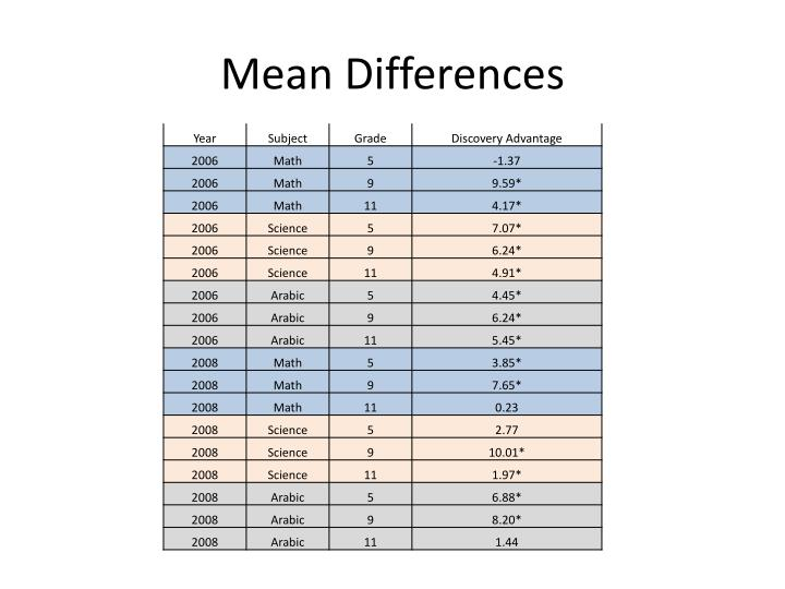 Mean Differences