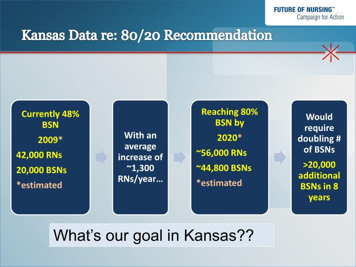 Kansas Data re: 80/20 Recommendation