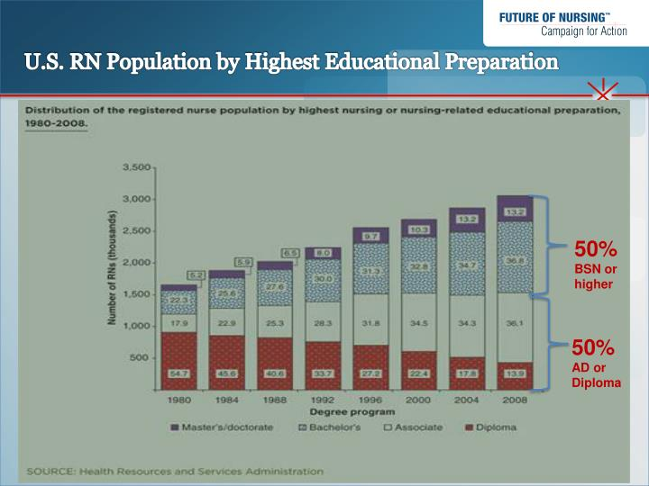 U.S. RN Population by Highest Educational Preparation