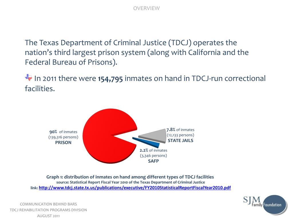 PPT - IN NUMBERS: INCARCERATION-RECIDIVISM-EDUCATION THE