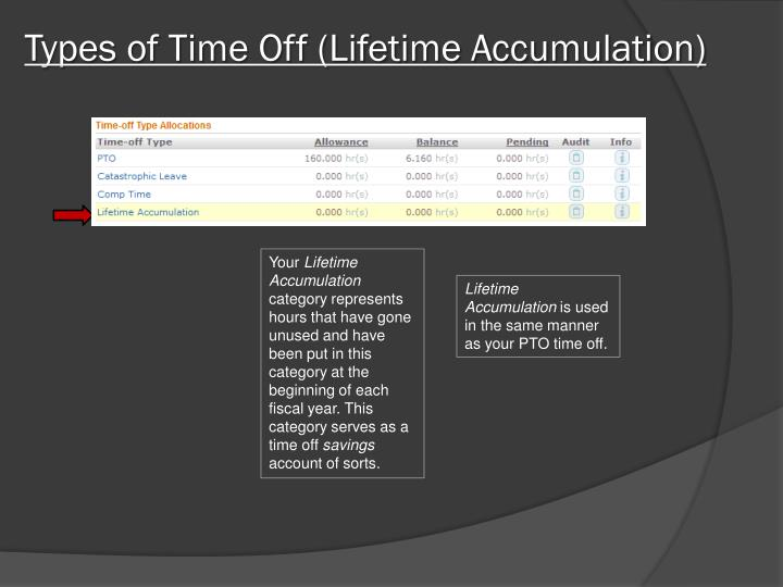 Types of Time Off (Lifetime Accumulation)