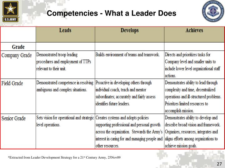 Competencies - What a Leader Does