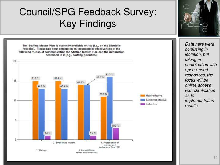 Council/SPG Feedback Survey: Key Findings