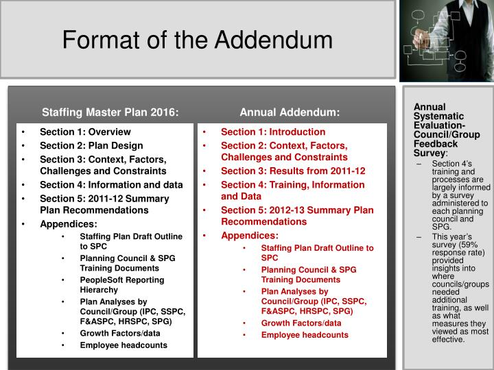 Format of the Addendum