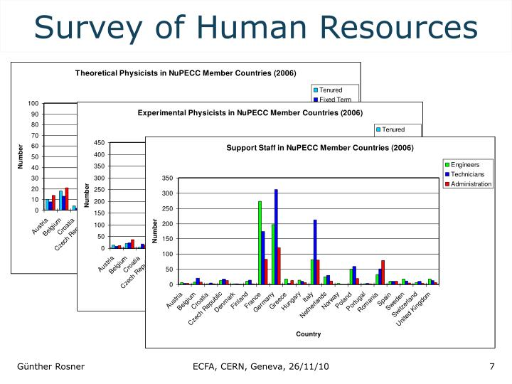Survey of Human Resources