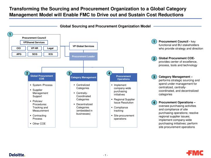 Ppt Transforming The Sourcing And Procurement Organization To A
