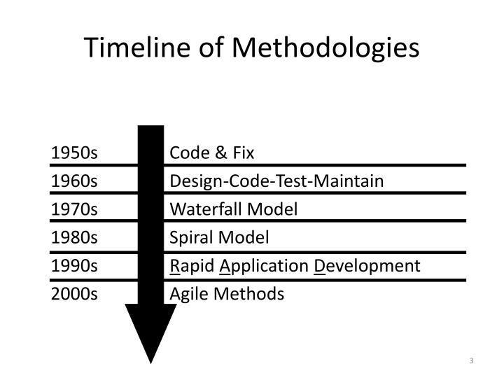 Timeline of methodologies