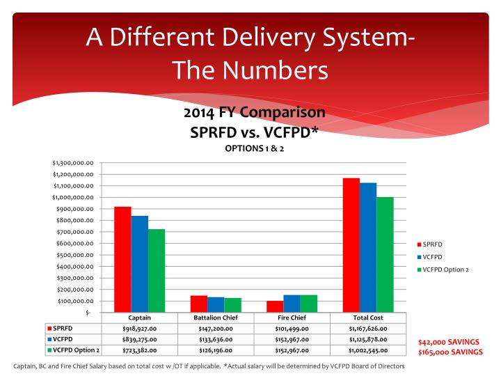 A Different Delivery System-