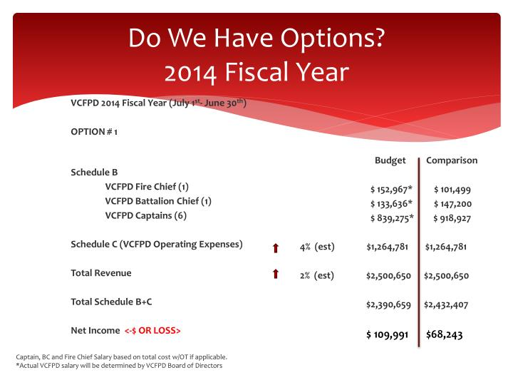 Do we have options 2014 fiscal year