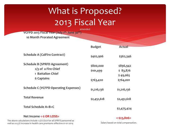 What is Proposed?