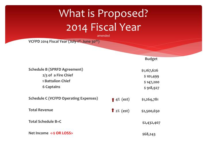 What is proposed 2014 fiscal year amended