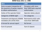 bmw rules 2011 vs 1998
