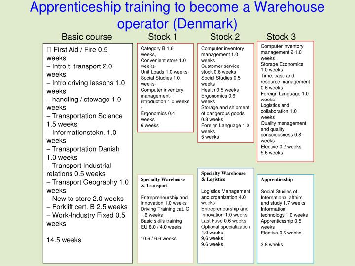 Apprenticeship training to become a Warehouse operator (Denmark)