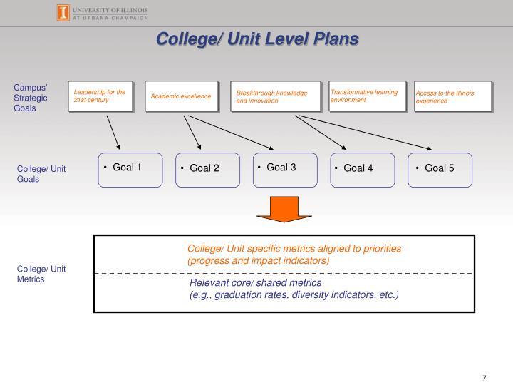 College/ Unit Level Plans