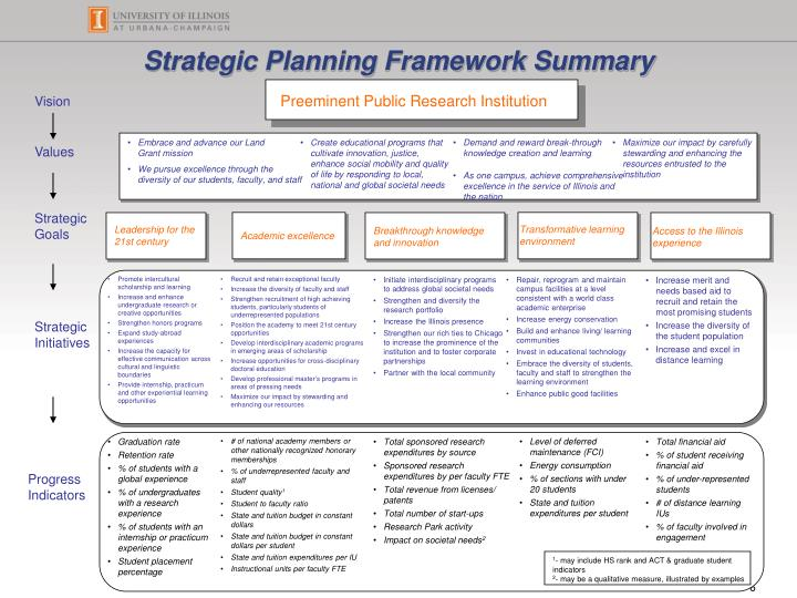 Strategic Planning Framework Summary