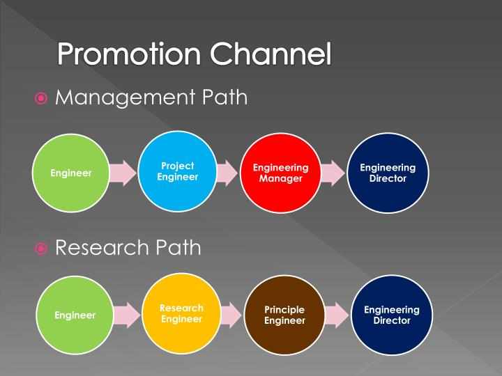 Promotion Channel