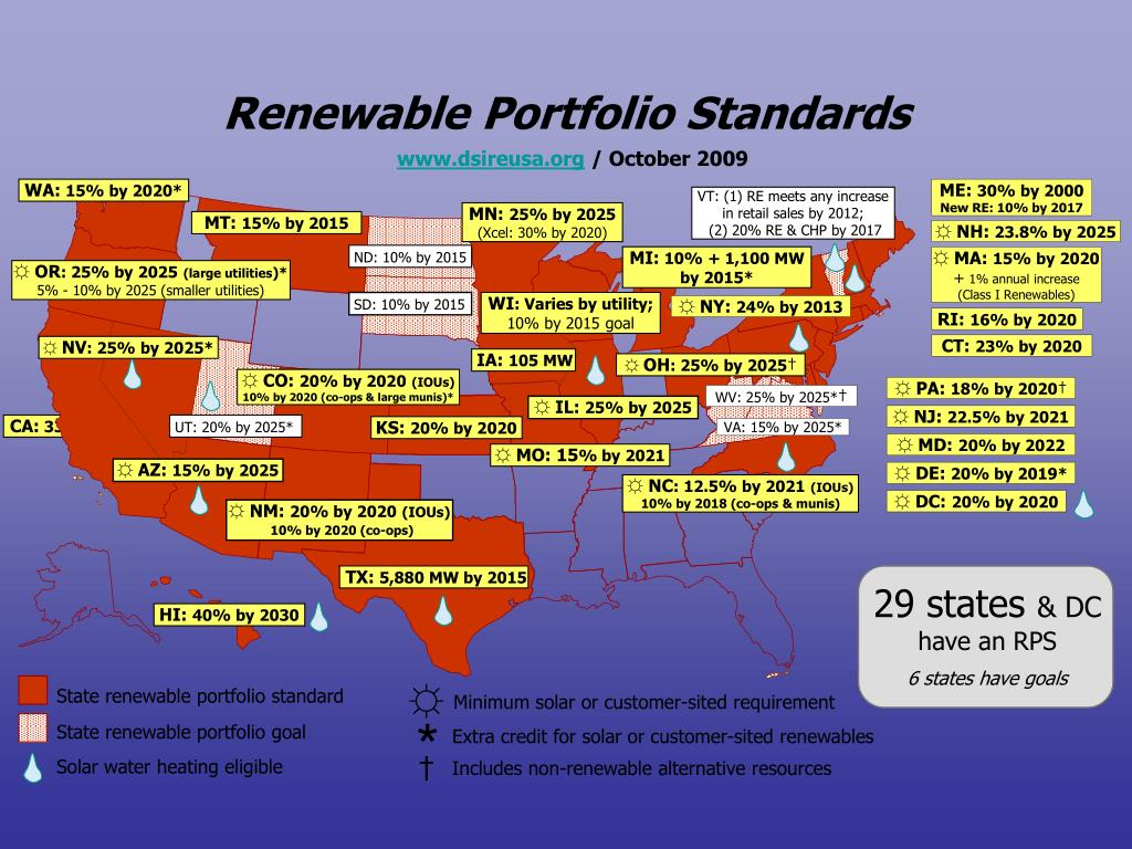 Ppt Washington State Energy Past Present Future Powerpoint Presentation Id 1566223