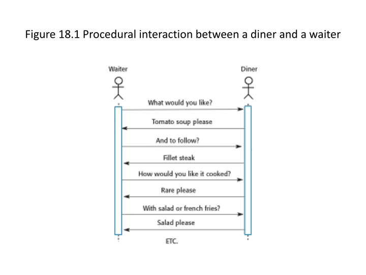 Figure 18 1 procedural interaction between a diner and a waiter
