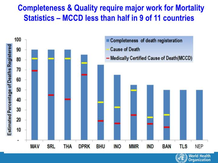 Completeness & Quality require major work for Mortality