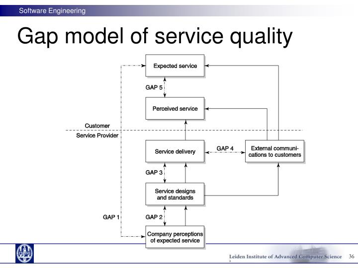 using the gaps model of service Parisian's is using empowerment to narrow provider _____ of the gaps model of service quality a gap 1 b gap 2 c gap 3 d gap 4 difficulty: moderate zeithaml.