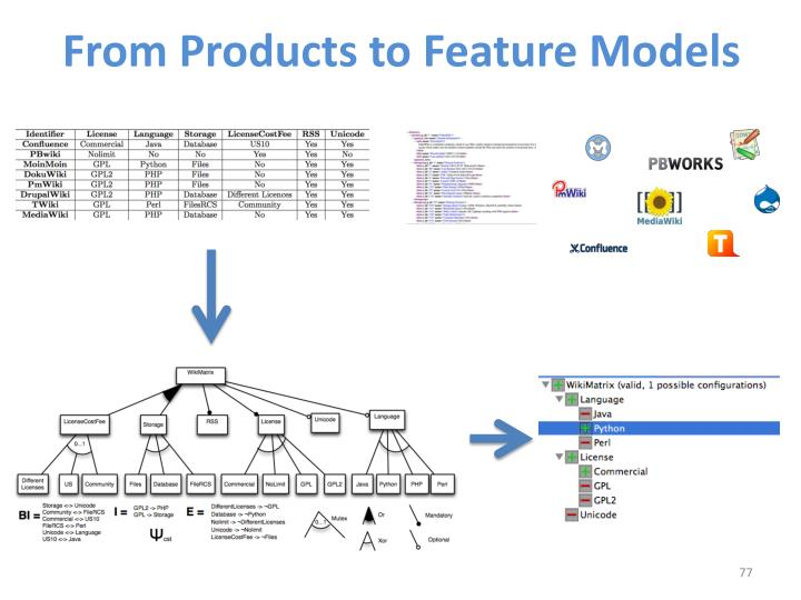 From Products to Feature Models