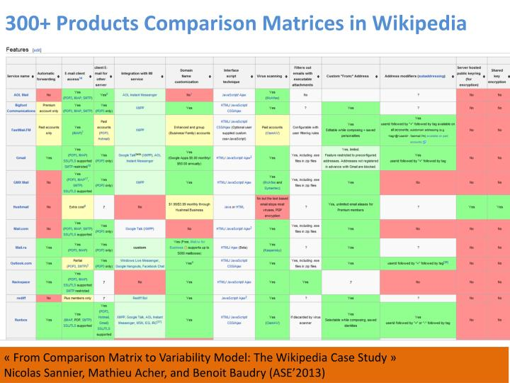 300+ Products Comparison Matrices in Wikipedia