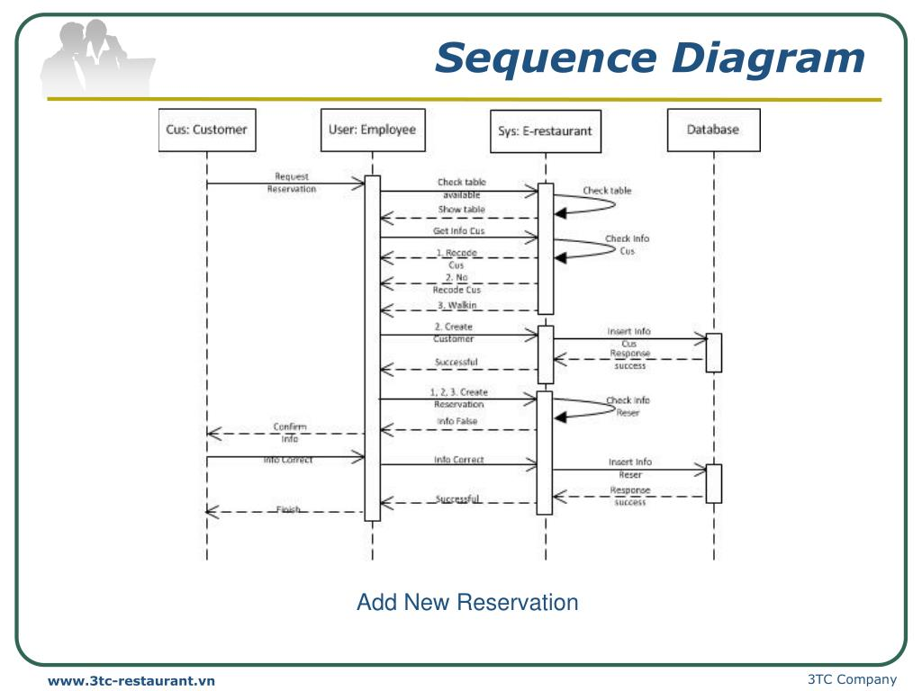 Sequence diagram of restaurant management system