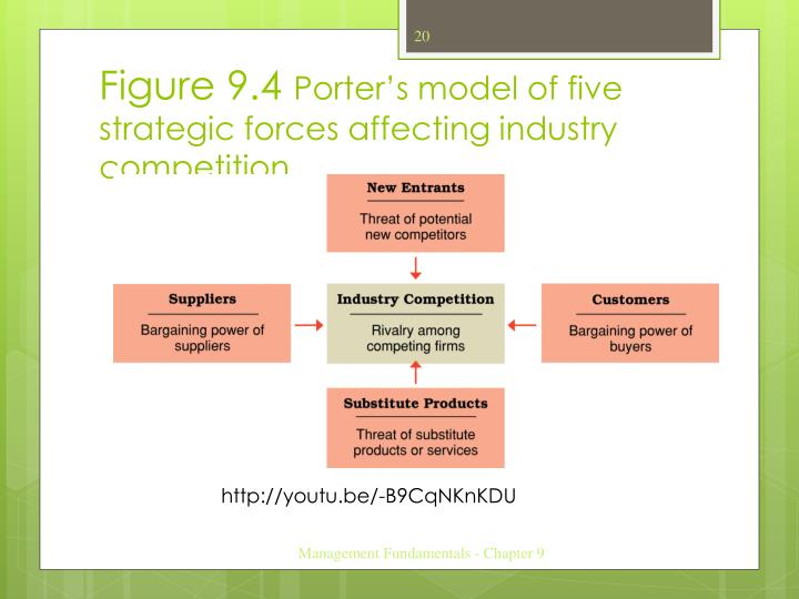 model strategic management and bargaining power See also: swot analysis threat of new entrants supplier power buyer bargaining power threat of substitutes intensity of rivalry complementors (sixth force) marketing mix (4 p's of marketing) porter's five forces of competition definition porter's 5 forces framework is used for strategic industry analysis it was developed in 1979 by.