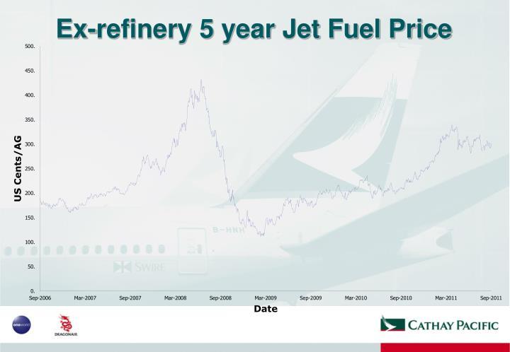 Ex-refinery 5 year Jet Fuel Price