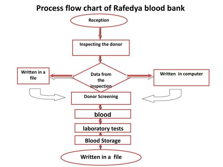 Ppt -  U201cassessment  U0026 Development Of Palestinian Blood  U201d Bank System Powerpoint Presentation