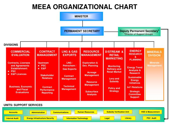 organization chart for nokia Holly donging zhu, michael jones types of organization change hewlett-packard, juniper networks, ericsson, nokia networks solu-tion, motorola solutions.