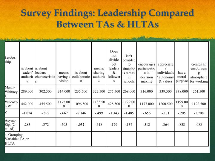 Survey Findings: Leadership Compared Between TAs & HLTAs