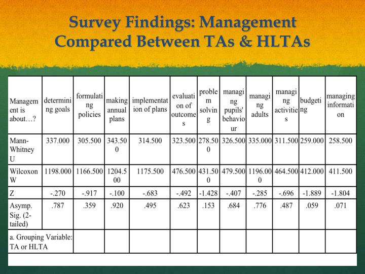 Survey Findings: Management Compared Between TAs & HLTAs